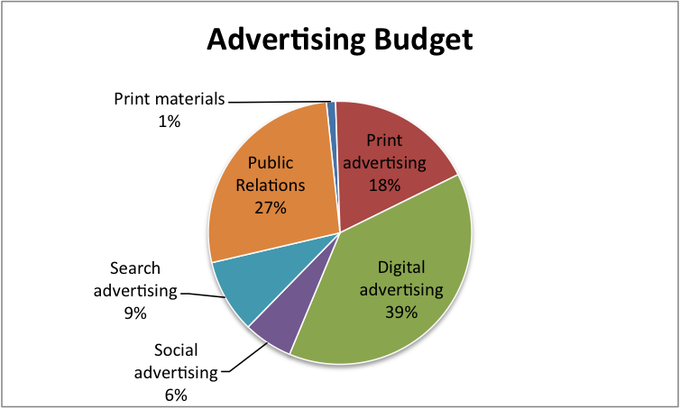 Marketing and Advertising Budget1